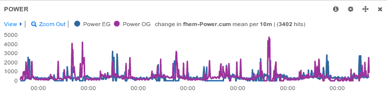 Household power consumption over a week